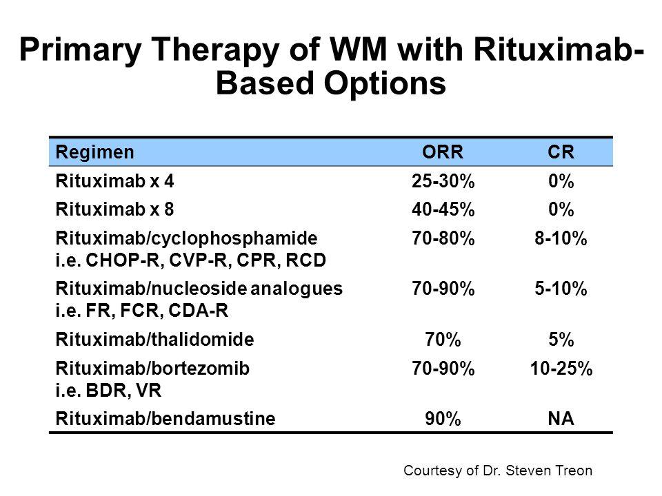 Primary treatment of Waldenström macroglobulinemia with dexamethasone, rituximab, and cyclophosphamide.