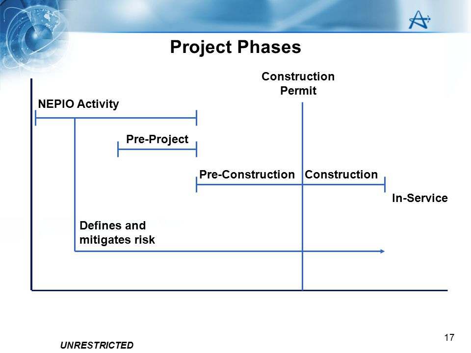 UNRESTRICTED 17 NEPIO Activity Defines and mitigates risk Pre-Project Pre-Construction Construction Permit Construction In-Service Project Phases