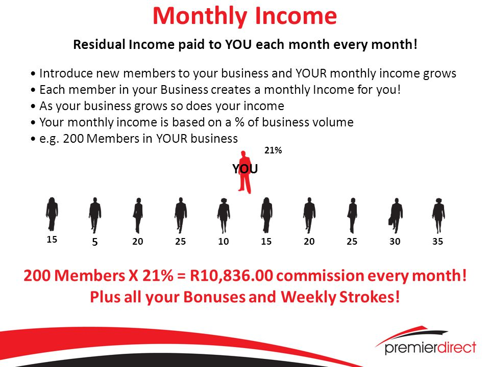 Monthly Income Residual Income paid to YOU each month every month.