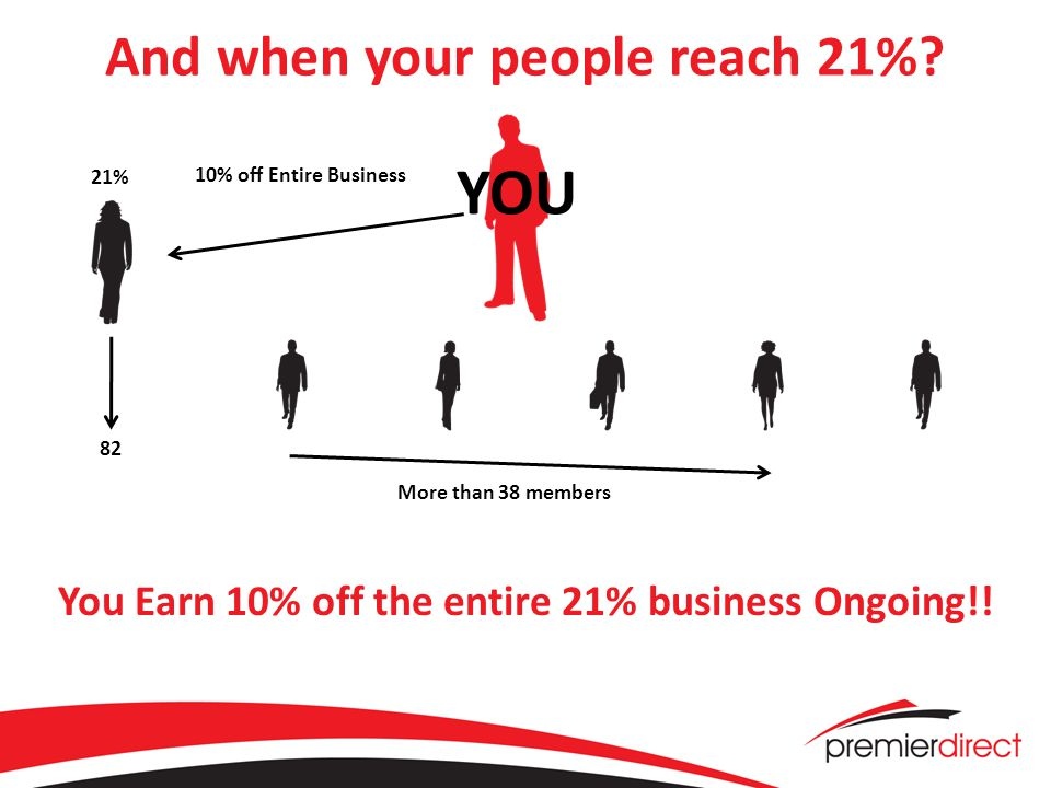 And when your people reach 21%. You Earn 10% off the entire 21% business Ongoing!.