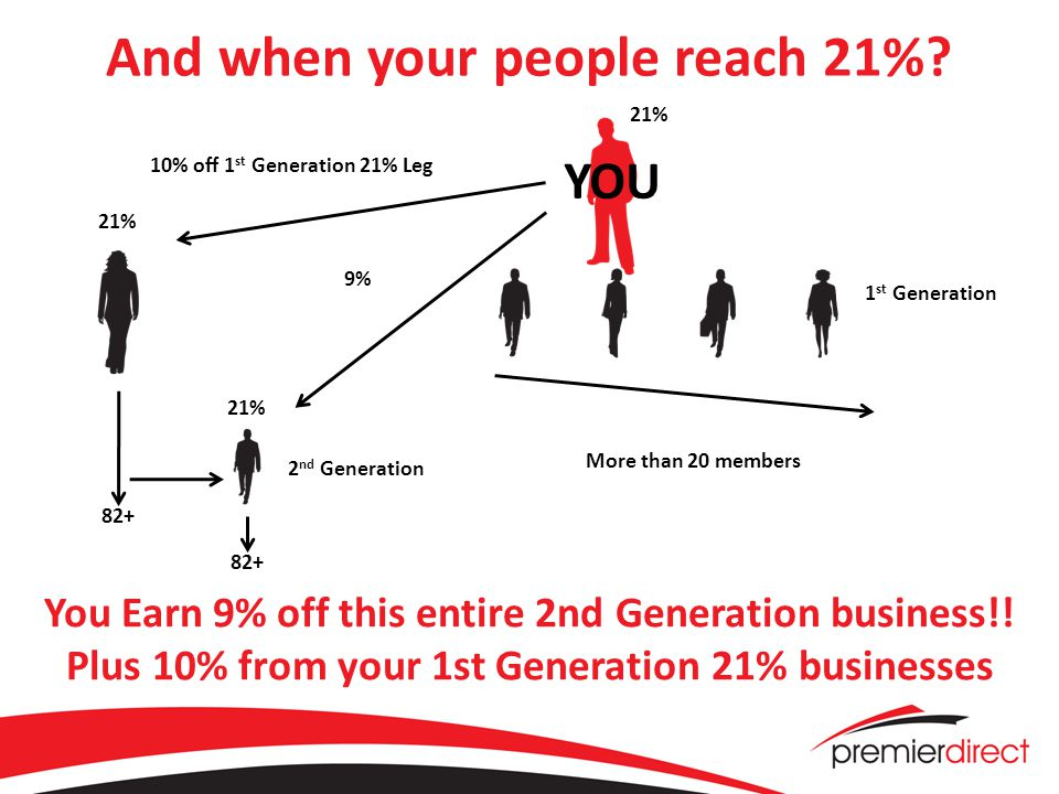 And when your people reach 21%. You Earn 9% off this entire 2nd Generation business!.