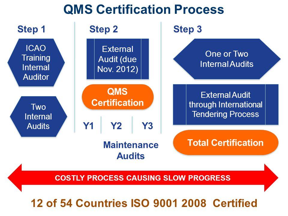 QMS Certification Process External Audit (due Nov. 2012) Y1Y2Y3 Maintenance Audits External Audit through International Tendering Process Step 1Step 2