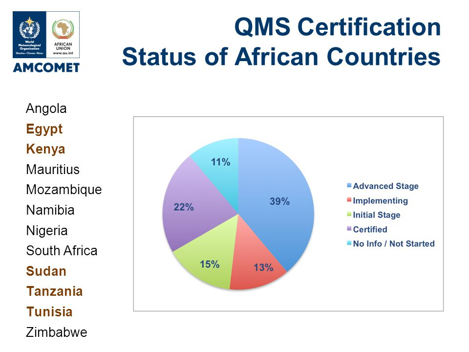 QMS Certification Status of African Countries Angola Egypt Kenya Mauritius Mozambique Namibia Nigeria South Africa Sudan Tanzania Tunisia Zimbabwe
