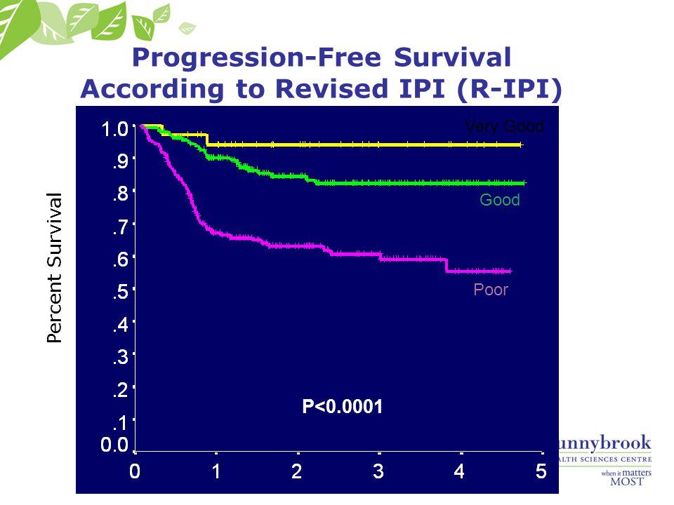 Progression-Free Survival According to Revised IPI (R-IPI) Percent Survival Very Good Good Poor P<0.0001