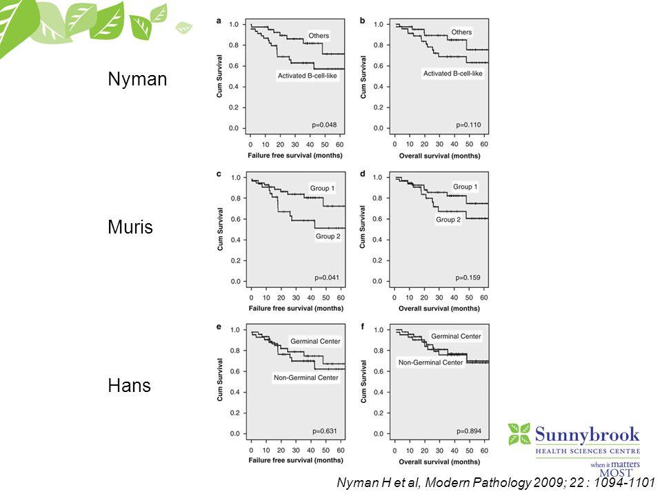 Nyman H et al, Modern Pathology 2009; 22 : 1094-1101 Nyman Muris Hans