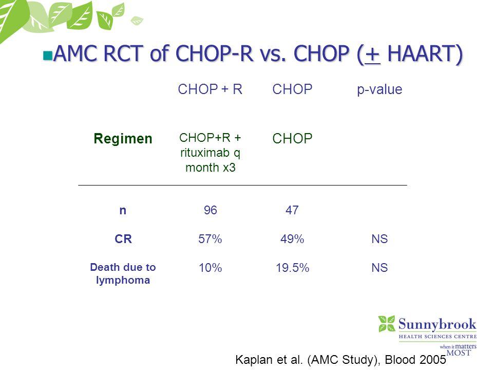 Kaplan et al. (AMC Study), Blood 2005 AMC RCT of CHOP-R vs. CHOP (+ HAART) AMC RCT of CHOP-R vs. CHOP (+ HAART) CHOP + RCHOPp-value Regimen CHOP+R + r