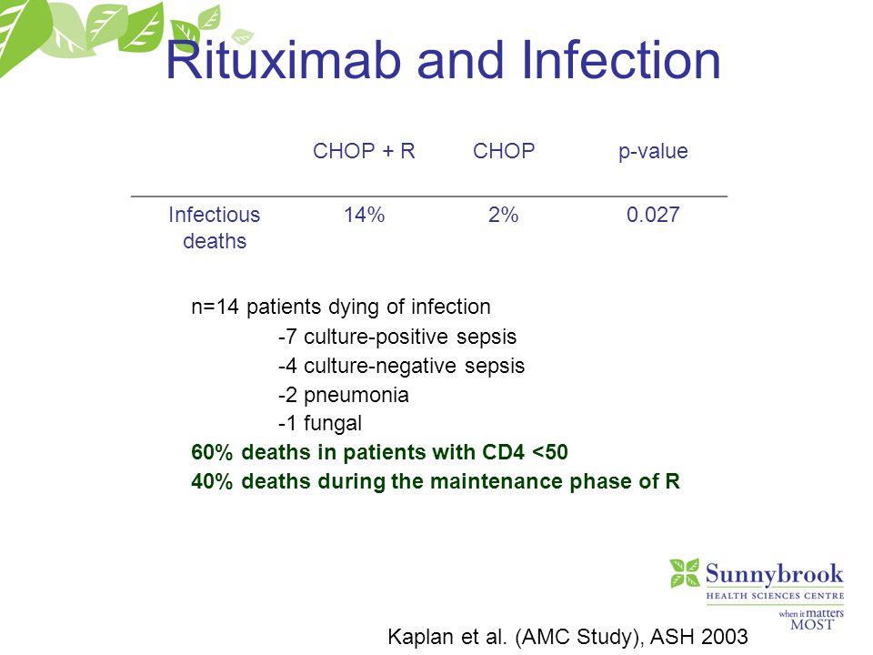 Rituximab and Infection Kaplan et al. (AMC Study), ASH 2003 CHOP + RCHOPp-value Infectious deaths 14%2%0.027 n=14 patients dying of infection -7 cultu