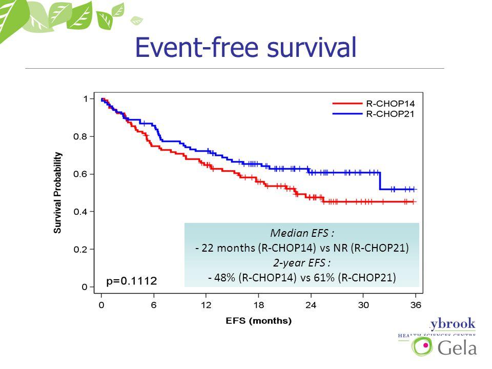 Event-free survival Median EFS : - 22 months (R-CHOP14) vs NR (R-CHOP21) 2-year EFS : - 48% (R-CHOP14) vs 61% (R-CHOP21)