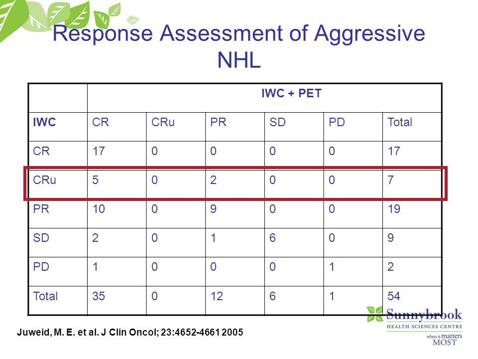 Response Assessment of Aggressive NHL Juweid, M. E. et al. J Clin Oncol; 23:4652-4661 2005 IWC + PET IWCCRCRuPRSDPDTotal CR170000 CRu502007 PR10090019