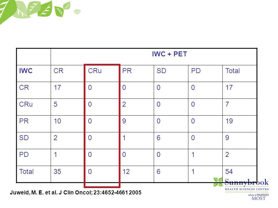 Juweid, M. E. et al. J Clin Oncol; 23:4652-4661 2005 IWC + PET IWCCRCRuPRSDPDTotal CR170000 CRu502007 PR10090019 SD201609 PD100012 Total350126154