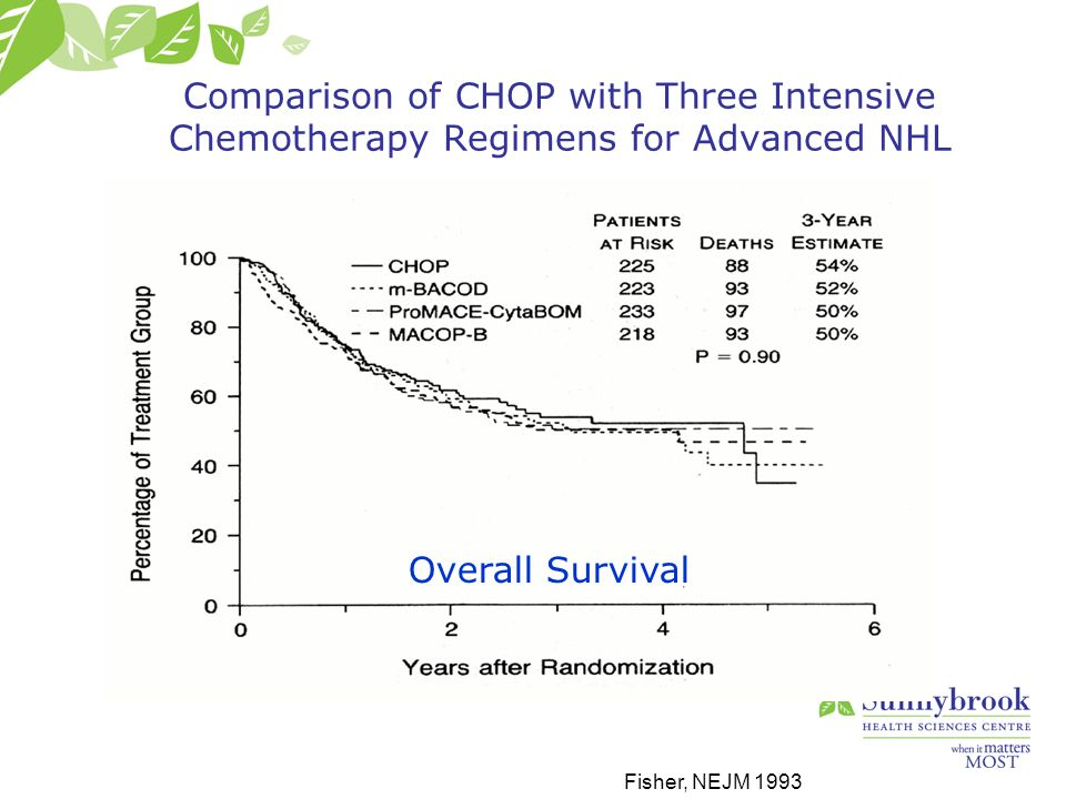 Hematologic toxicities greater for R-CHOP14 Patients on R-CHOP14 had higher rates of febrile neutropenia, hospitalization, and death due to toxicity LNH03-6B GELA Trial: Toxicities Delarue R, et al.