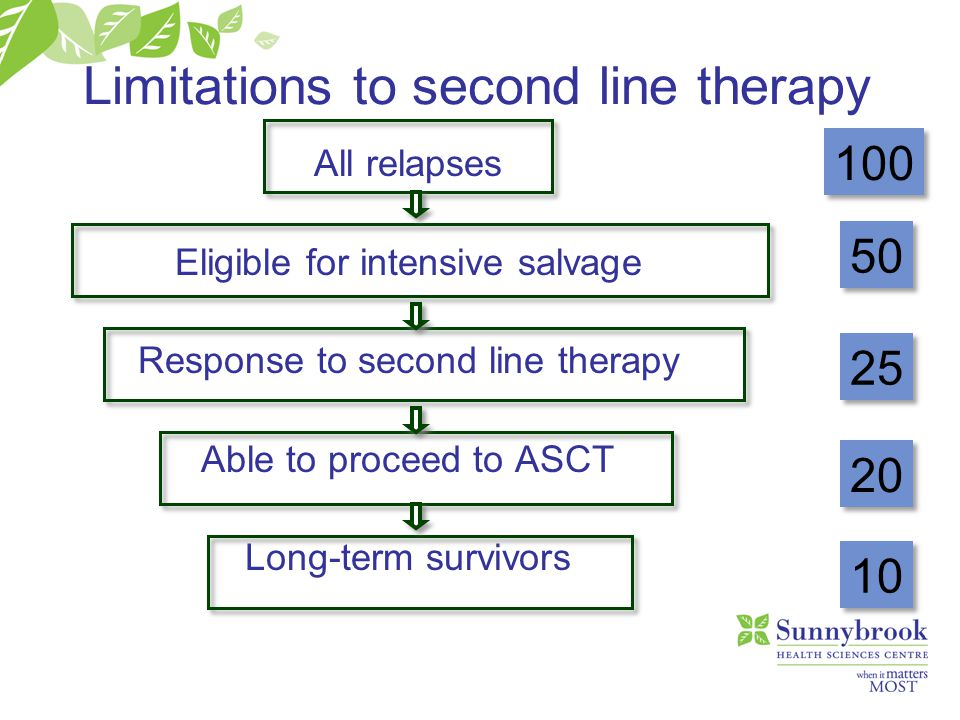 Limitations to second line therapy All relapses Eligible for intensive salvage Response to second line therapy Able to proceed to ASCT Long-term survi