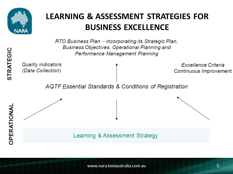 LEARNING & ASSESSMENT STRATEGIES FOR BUSINESS EXCELLENCE A learning & Assessment Strategy might include: o Training Package & Workplace Requirements (Element 1.1, 1.2, 1.5 a+c, 2.3) o Assessment methodologies incl RPL contextualisation, reasonable adjustment etc (Element 1.5 & 2.3) o Training & Assessment materials, equipment, facilities etc (Element 1.3) o Trainer & Assessor competencies (Element 1.4) o RPL strategy (Element 1.2 & 1.5) o Review strategy (Element 1.1, 2.1, 3.1) www.nara.tvetaustralia.com.au6 OPERATIONAL Learning & Assessment Strategy