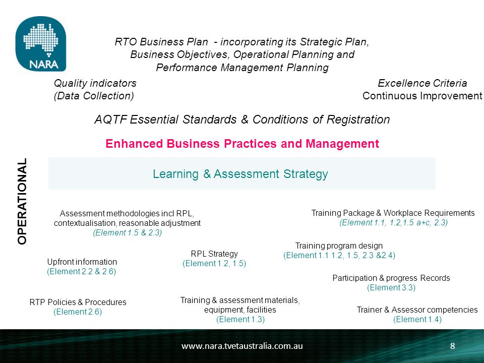 www.nara.tvetaustralia.com.au8 RTO Business Plan - incorporating its Strategic Plan, Business Objectives, Operational Planning and Performance Management Planning Excellence Criteria Continuous Improvement Quality indicators (Data Collection) AQTF Essential Standards & Conditions of Registration OPERATIONAL Assessment methodologies incl RPL, contextualisation, reasonable adjustment (Element 1.5 & 2.3) Upfront information (Element 2.2 & 2.6) RTP Policies & Procedures (Element 2.6) RPL Strategy (Element 1.2, 1.5) Training & assessment materials, equipment, facilities (Element 1.3) Training Package & Workplace Requirements (Element 1.1, 1.2,1.5 a+c, 2.3) Training program design (Element 1.1 1.2, 1.5, 2.3 &2.4) Participation & progress Records (Element 3.3) Trainer & Assessor competencies (Element 1.4) Learning & Assessment Strategy Enhanced Business Practices and Management