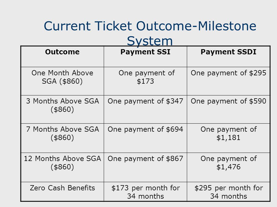 Current Ticket Outcome-Milestone System OutcomePayment SSIPayment SSDI One Month Above SGA ($860) One payment of $173 One payment of $295 3 Months Above SGA ($860) One payment of $347One payment of $590 7 Months Above SGA ($860) One payment of $694One payment of $1,181 12 Months Above SGA ($860) One payment of $867One payment of $1,476 Zero Cash Benefits$173 per month for 34 months $295 per month for 34 months