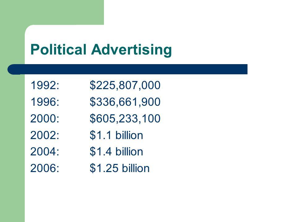 Political Advertising 1992:$225,807,000 1996:$336,661,900 2000:$605,233,100 2002:$1.1 billion 2004:$1.4 billion 2006:$1.25 billion