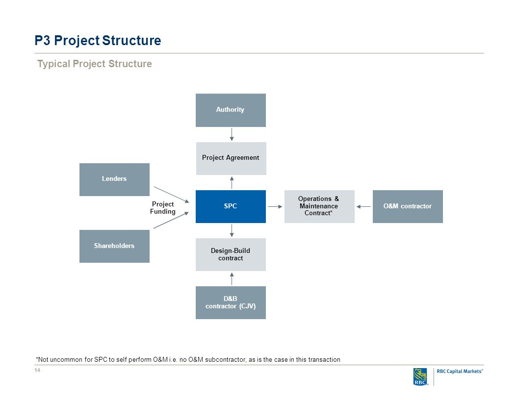 14 Typical Project Structure P3 Project Structure D&B contractor (CJV) O&M contractor Authority SPC Lenders Shareholders Project Funding Operations & Maintenance Contract* Design-Build contract Project Agreement *Not uncommon for SPC to self perform O&M i.e.