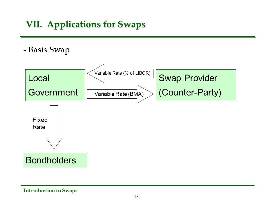 18 Introduction to Swaps VII. Applications for Swaps VII.