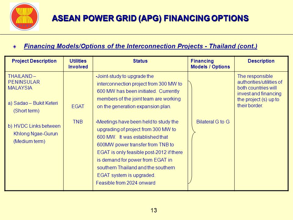 13 Financing Models/Options of the Interconnection Projects - Thailand (cont.) Project DescriptionUtilities Involved StatusFinancing Models / Options Description THAILAND – PENINSULAR MALAYSIA a) Sadao – Bukit Keteri (Short term) b) HVDC Links between Khlong Ngae-Gurun (Medium term) EGAT TNB Joint-study to upgrade the interconnection project from 300 MW to 600 MW has been initiated.