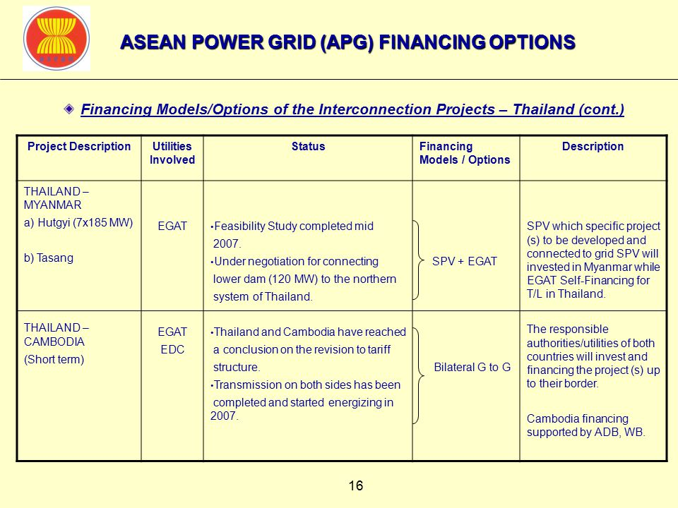 16 Financing Models/Options of the Interconnection Projects – Thailand (cont.) Project DescriptionUtilities Involved StatusFinancing Models / Options Description THAILAND – MYANMAR a) Hutgyi (7x185 MW) b) Tasang THAILAND – CAMBODIA (Short term) EGAT EDC Feasibility Study completed mid 2007.