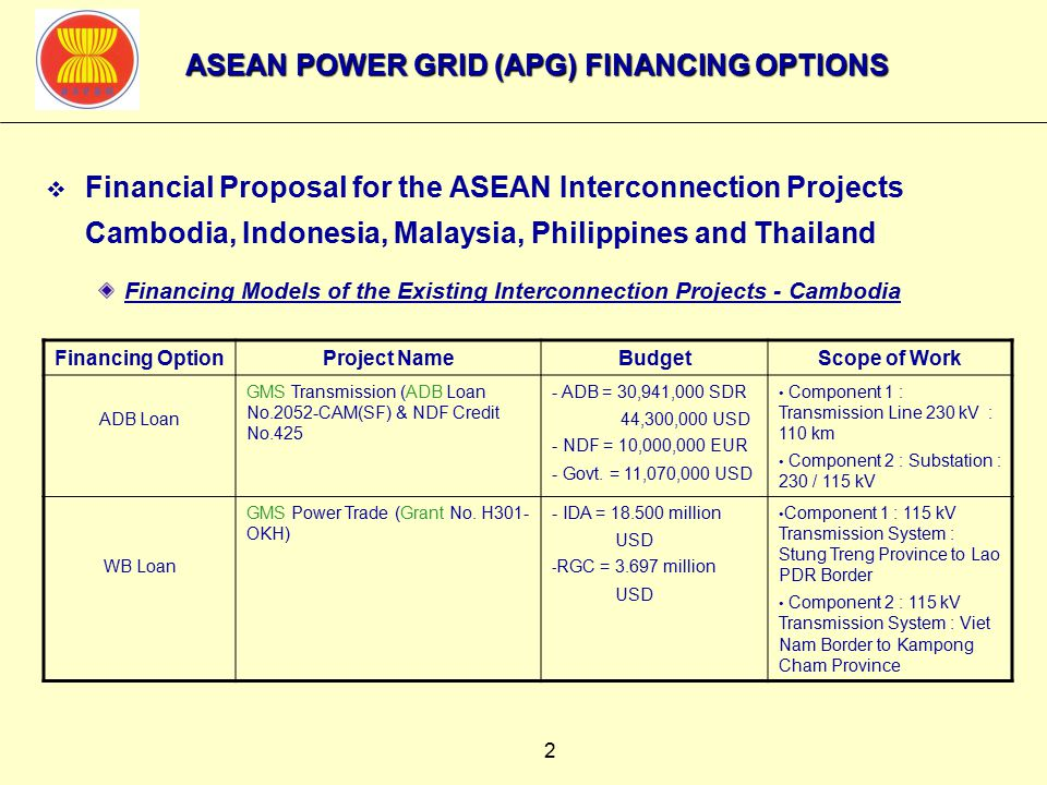 2 ASEAN POWER GRID (APG) FINANCING OPTIONS  Financial Proposal for the ASEAN Interconnection Projects Cambodia, Indonesia, Malaysia, Philippines and Thailand Financing Models of the Existing Interconnection Projects - Cambodia Financing OptionProject NameBudgetScope of Work ADB Loan GMS Transmission (ADB Loan No.2052-CAM(SF) & NDF Credit No.425 - ADB = 30,941,000 SDR 44,300,000 USD - NDF = 10,000,000 EUR - Govt.