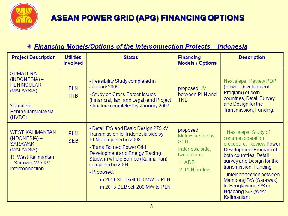 3 Financing Models/Options of the Interconnection Projects – Indonesia Project DescriptionUtilities Involved StatusFinancing Models / Options Description SUMATERA (INDONESIA) – PENINSULAR (MALAYSIA) Sumatera – Peninsular Malaysia (HVDC) WEST KALIMANTAN (NDONESIA) – SARAWAK (MALAYSIA) 1).