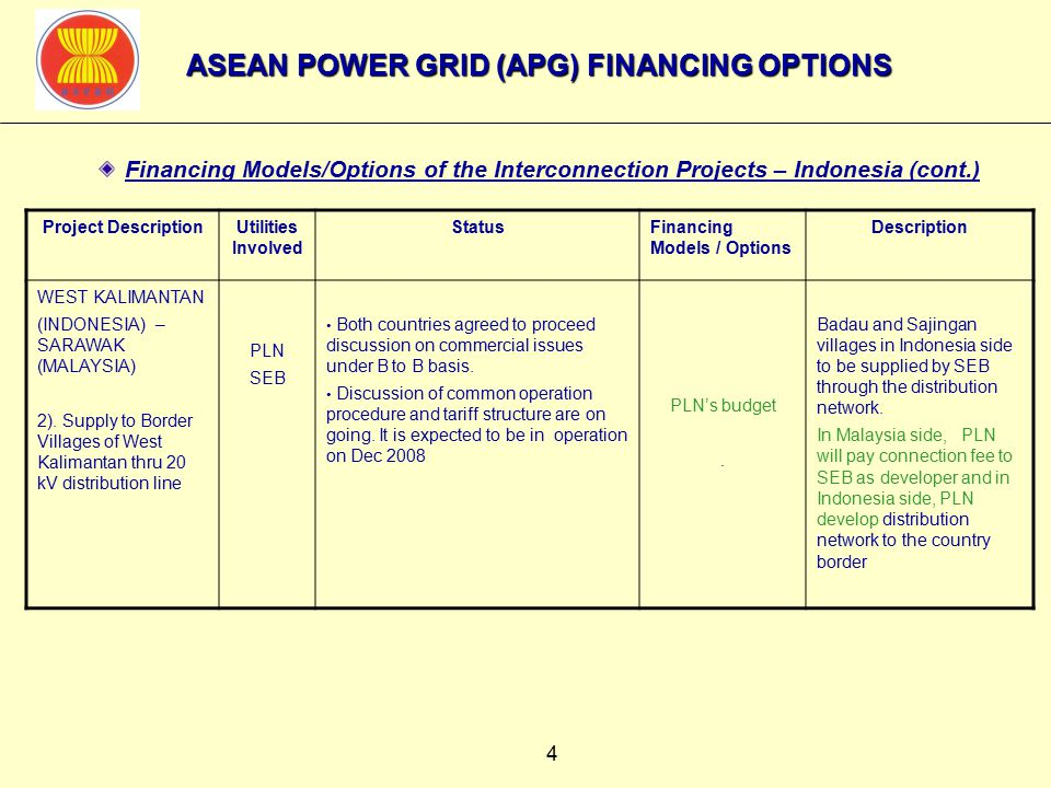 15  Financing Models/Options of the Interconnection Projects - Thailand (cont.) Project DescriptionUtilities Involved StatusFinancing Models / Options Description THAILAND – LAO PDR c) Mae Moh 3 – Hong Sa d) Roi Et – Savannakhet (Medium term) c) Ubol Ratchathani – Ban Sok (Long term) EGAT EDL Under tariff negotiation No Progress SPV + EGAT Bilateral G to G / ADB support Lao PDR: - Invested by SPV - Financed by WB, ADB and multilateral Commercial Banks Thailand: - EGAT Self- Financing In case Bilateral G to G invested by government authorities/utilities of both countries while financing support from ADB of EGAT Self- Financing for T/L in Thailand.