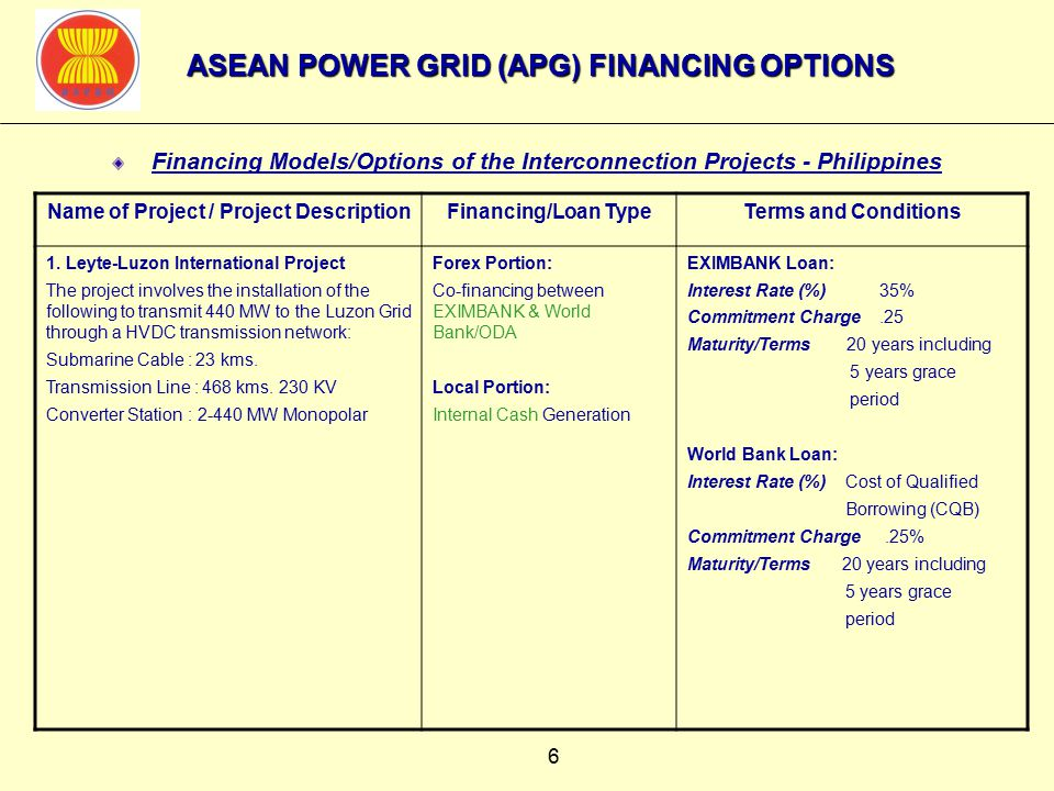 6 Financing Models/Options of the Interconnection Projects - Philippines Name of Project / Project DescriptionFinancing/Loan TypeTerms and Conditions 1.