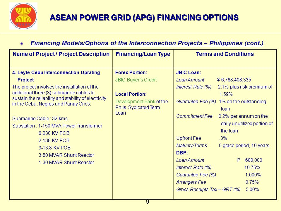 9 Financing Models/Options of the Interconnection Projects – Philippines (cont.) Name of Project / Project DescriptionFinancing/Loan TypeTerms and Conditions 4.