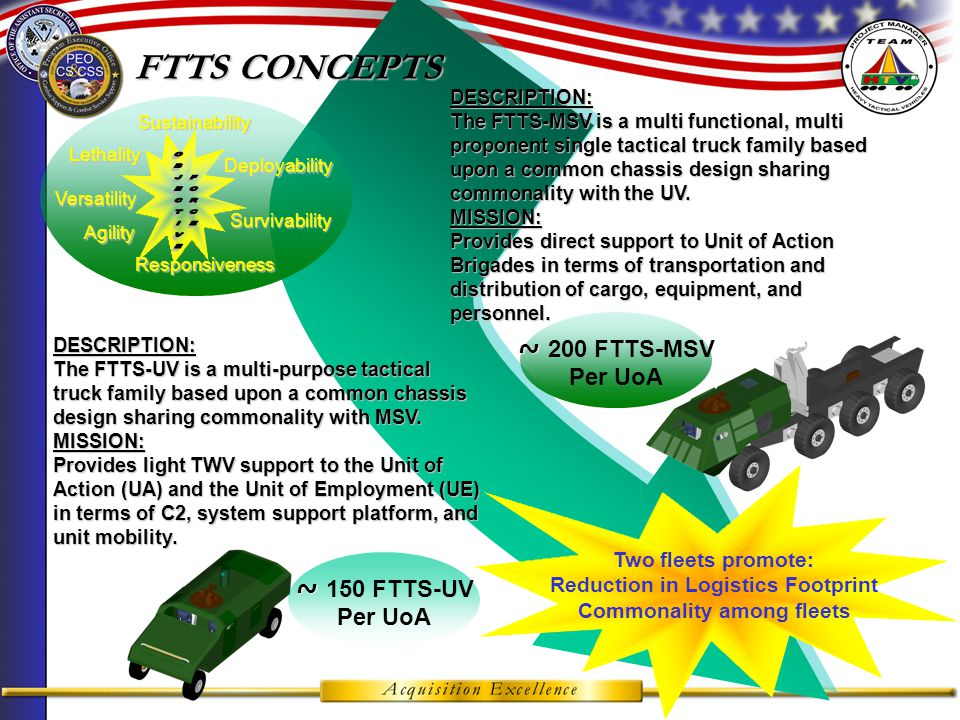  Deployable    Agile   Versatile   Lethal   Sustainable  The Need for an FTTS Transformational Changes Deployability Responsiveness Versatility Theme: Reduced Logistics Footprint Seamless Distribution System FTTS Load Handling System Modular Platform C-130 Roll-on/Roll-off w/load SBCT CoC Transportability Findings: >5 hrs to remove/Install S280 Shelters >1 hr to remove/install ring mounts Added an additional 45 Light Cranes (MHE) 144 TWVs required MHE for C-130 Long RSOI times TWVs C-130 deployable w/o loads Increased Range thru fuel efficiency and dynamic movement tracking Current TWVs: Less than 10% have Comms Capability Average range is 300 miles w/o refueling FTTS: Imbedded/Integrated C4ISR will provide 100% Comms with the Warfighter in the UoA Fuel Efficiency will increase range 100-200% allowing fluid distribution over greater operational distances (600 – 900 miles) w/no increase in tank capacity Fuel is 70% of the LogisticsBurden Truck Variants Variants MaterialHandlingEquipment DeliveryPlatforms InterfaceDevices   Responsive Survivable  