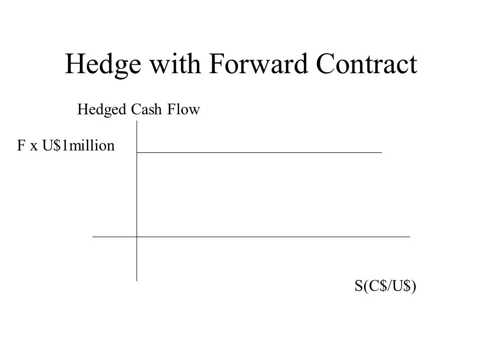 Hedge with Forward Contract S(C$/U$) F x U$1million Hedged Cash Flow