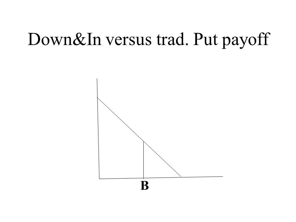 Down&In versus trad. Put payoff B