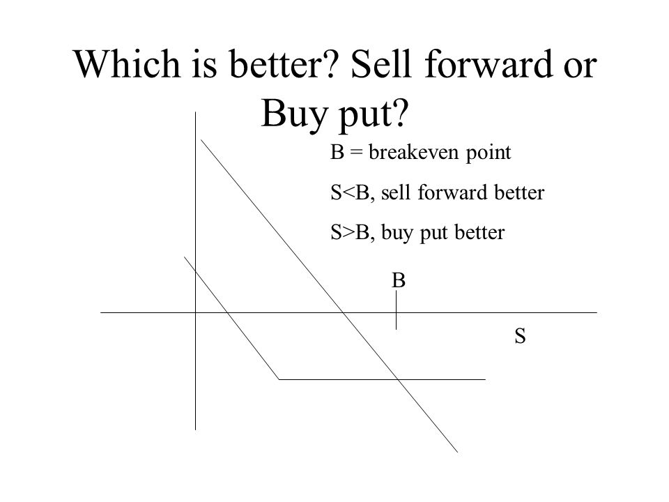 Which is better. Sell forward or Buy put.
