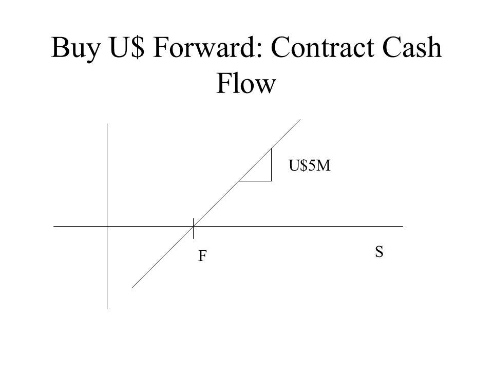 Buy U$ Forward: Contract Cash Flow F U$5M S