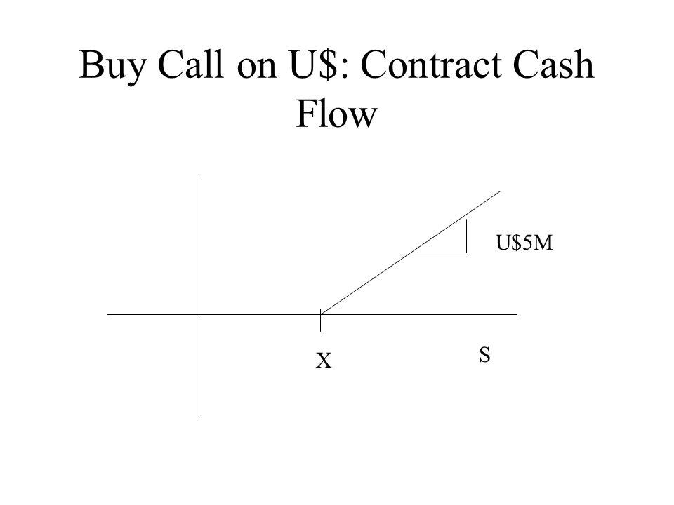 Buy Call on U$: Contract Cash Flow X S U$5M
