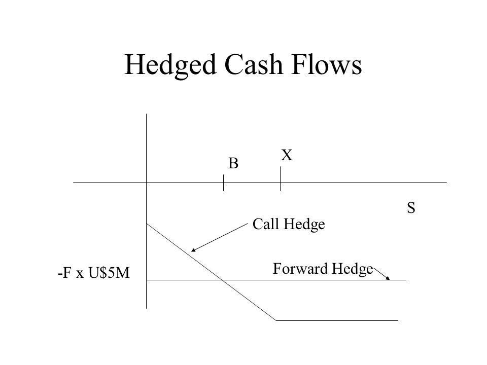 Hedged Cash Flows S Forward Hedge -F x U$5M B Call Hedge X