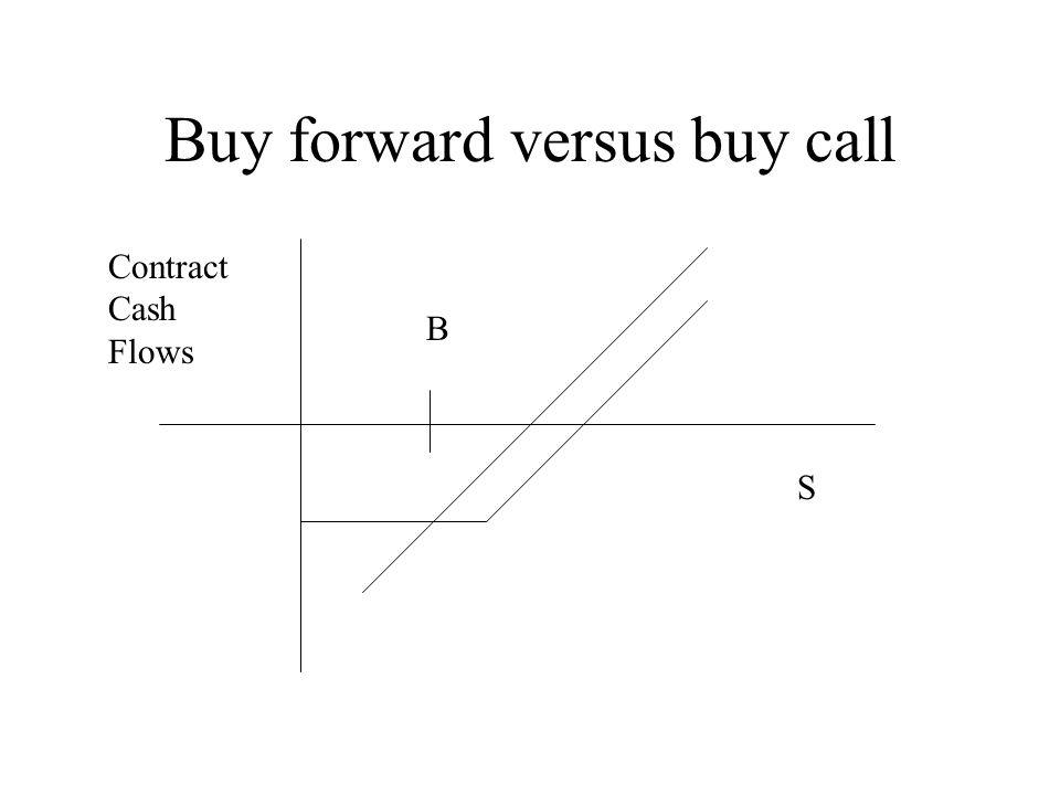 Buy forward versus buy call B S Contract Cash Flows