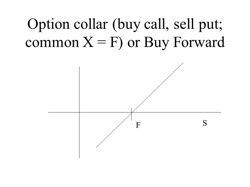 Option collar (buy call, sell put; common X = F) or Buy Forward F S