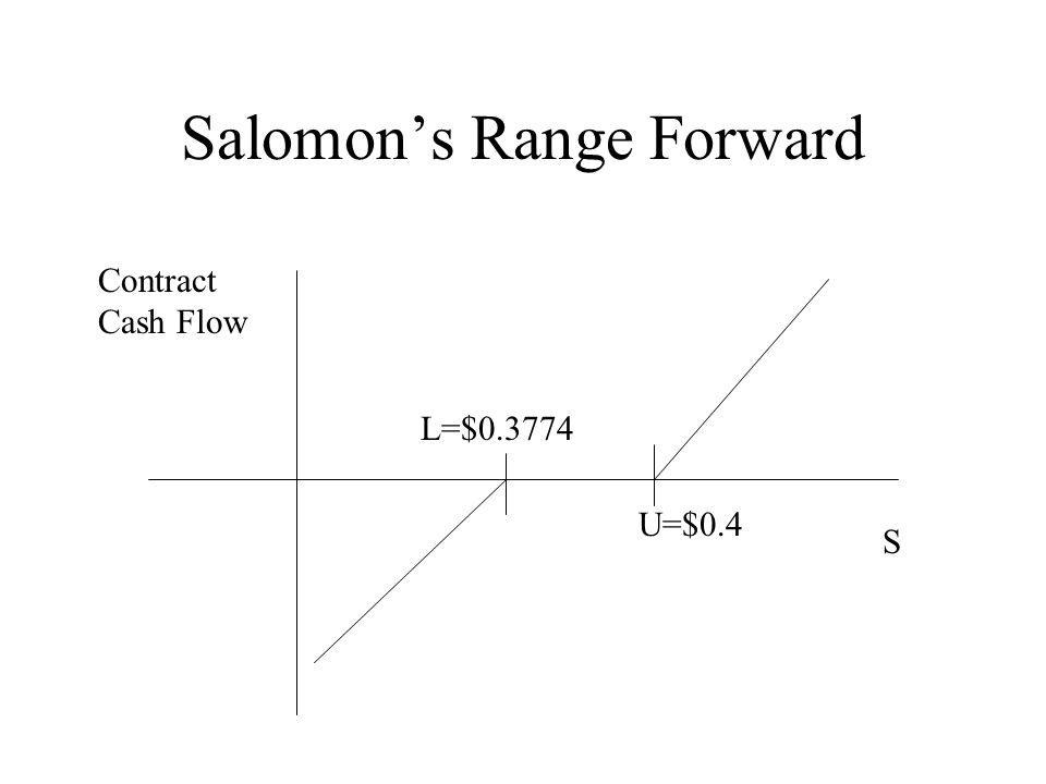 Salomon's Range Forward S U=$0.4 L=$0.3774 Contract Cash Flow