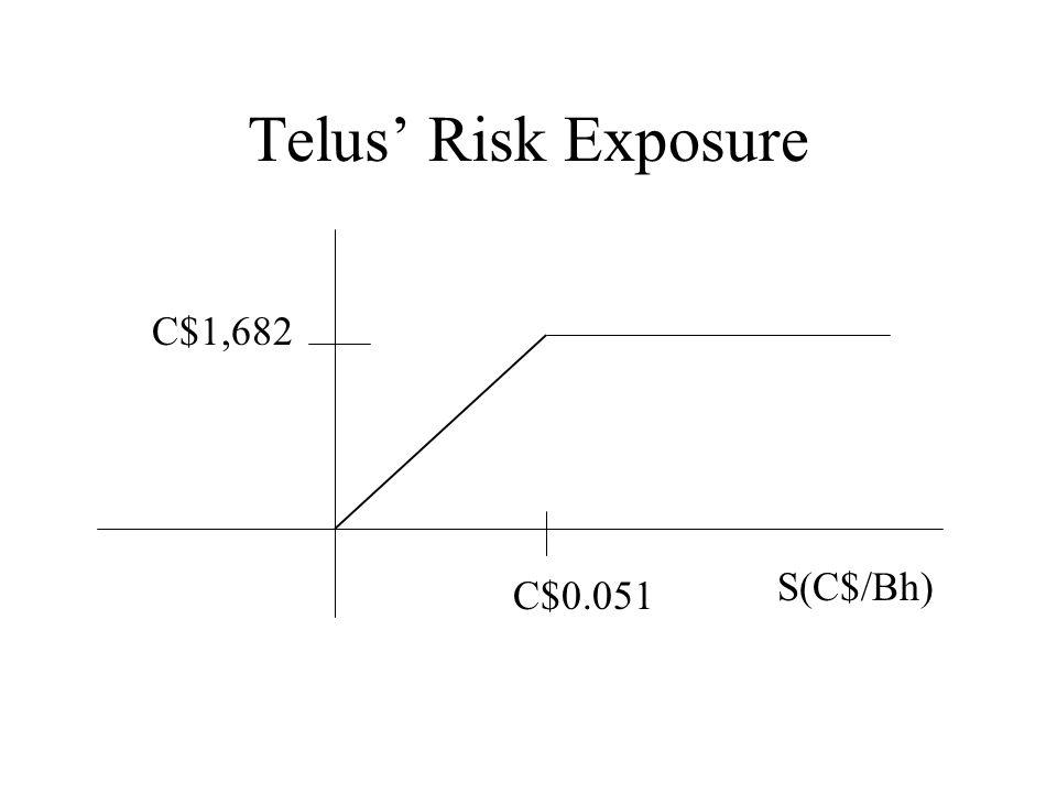 Telus' Risk Exposure C$0.051 S(C$/Bh) C$1,682