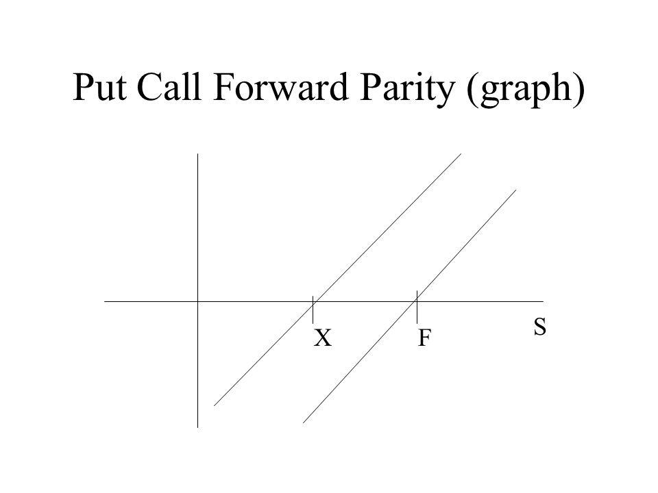 Put Call Forward Parity (graph) XF S