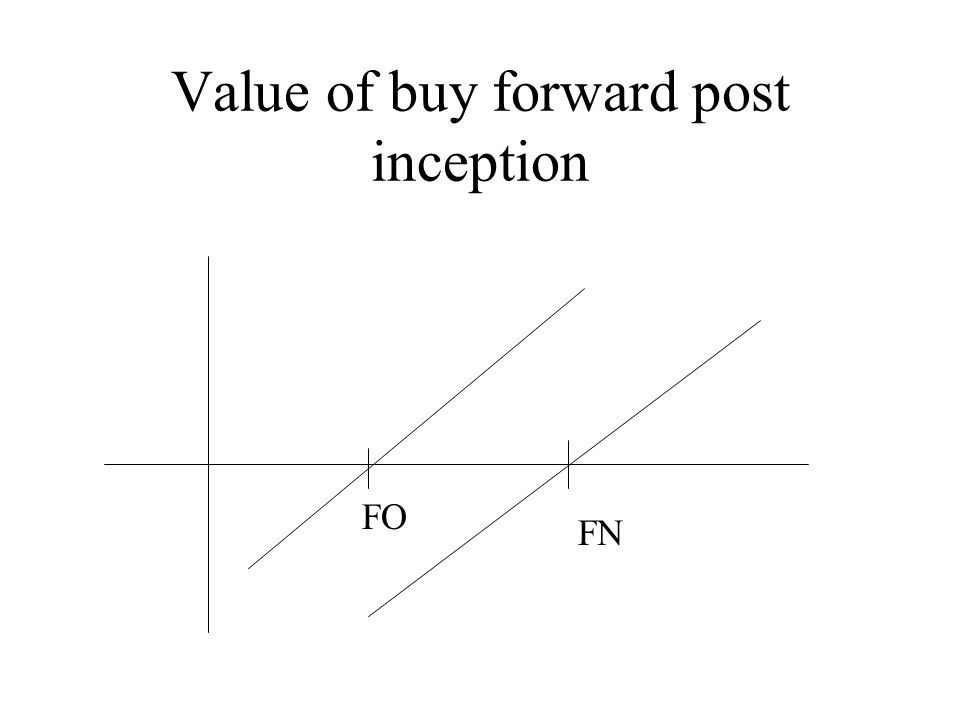 Value of buy forward post inception FO FN