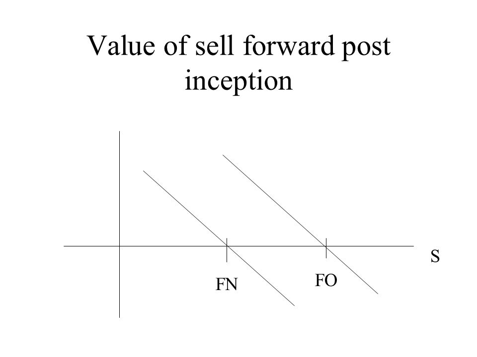 Value of sell forward post inception FN FO S