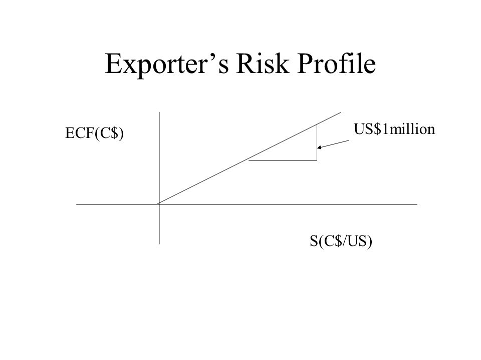 Exporter's Risk Profile S(C$/US) ECF(C$) US$1million