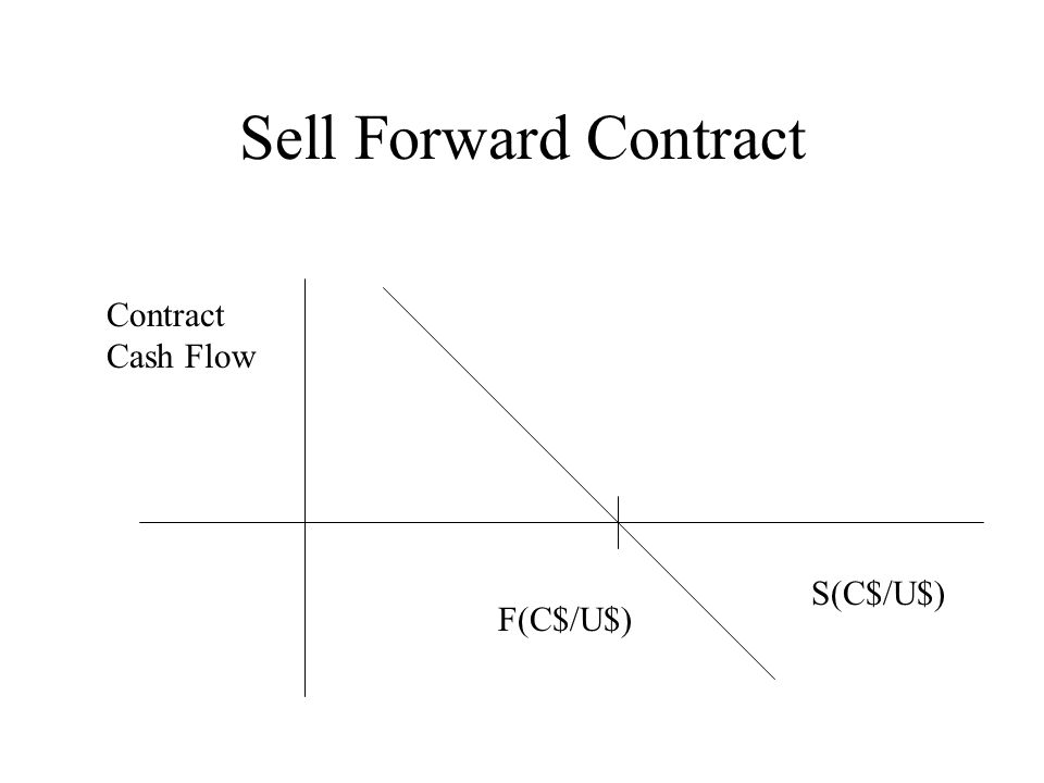 Sell Forward Contract S(C$/U$) Contract Cash Flow F(C$/U$)