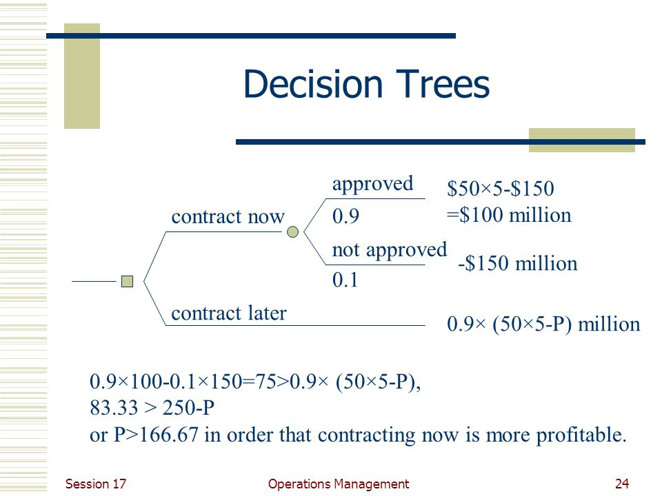 Session 17 Operations Management24 Decision Trees contract now contract later approved not approved 0.9 0.1 $50×5-$150 =$100 million -$150 million 0.9× (50×5-P) million 0.9×100-0.1×150=75>0.9× (50×5-P), 83.33 > 250-P or P>166.67 in order that contracting now is more profitable.