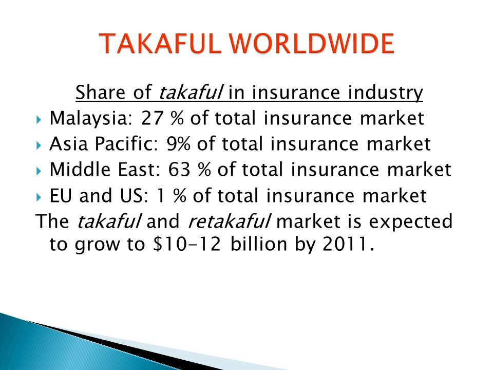 Share of takaful in insurance industry  Malaysia: 27 % of total insurance market  Asia Pacific: 9% of total insurance market  Middle East: 63 % of total insurance market  EU and US: 1 % of total insurance market The takaful and retakaful market is expected to grow to $10-12 billion by 2011.