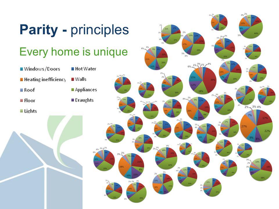 Every home is unique Parity - principles
