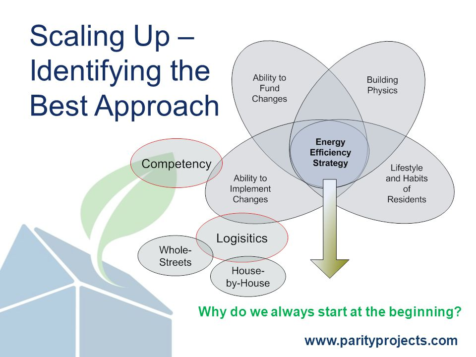 www.parityprojects.com Scaling Up – Identifying the Best Approach Why do we always start at the beginning
