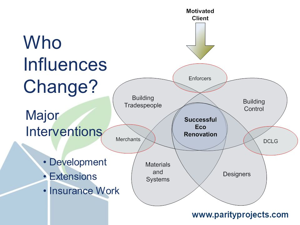 www.parityprojects.com Who Influences Change.